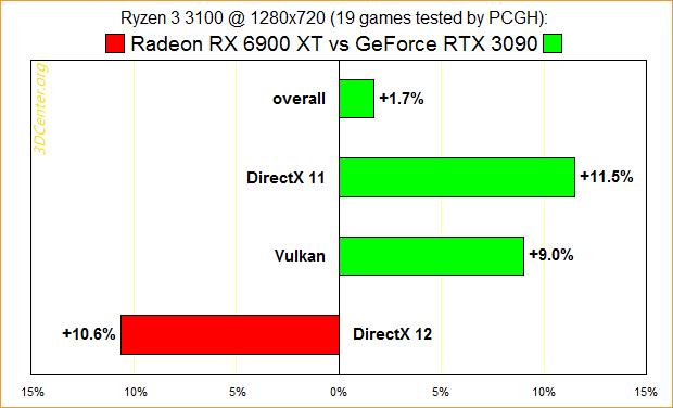 Ryzen 3 3100 @ 1280x720: Radeon RX 6900 XT vs. GeForce RTX 3090