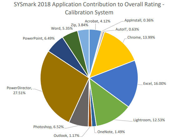 SYSmark 2018: Gewichtung der Einzeltests