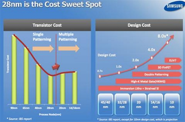 Samsung: 28nm is the Cost Sweet Spot