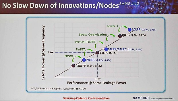 Samsung Fertigungs-Roadmap 28nm, 14nm & 10nm