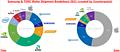 Samsung & TSMC: Verteilung der 5nm/7nm-Wafer im Jahr 2021 (by Counterpoint)