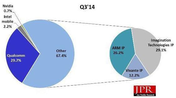 Marktanteile Smartphone/Tablet-GPUs Q3/2014