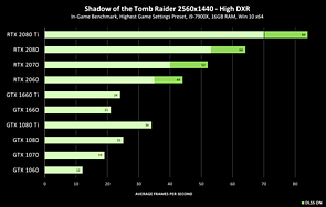 Shadow of the Tomb Raider RayTracing-Benchmarks