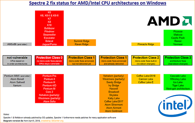 Spectre 2 fix status for AMD/Intel CPU architectures on Windows (v8)