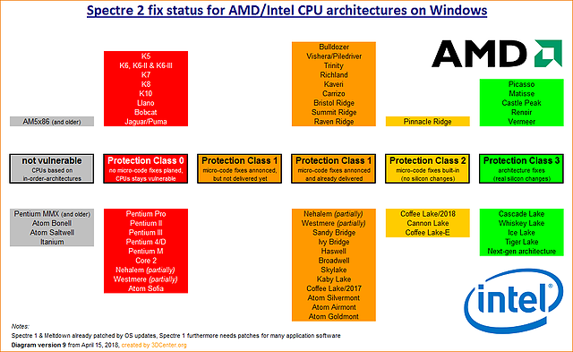 Spectre 2 fix status for AMD/Intel CPU architectures on Windows (v9)