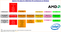 Spectre 2 fix status for AMD/Intel CPU architectures on Windows (Version 4)