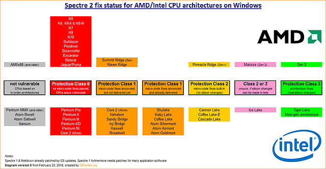 Spectre 2 fix status for AMD/Intel CPU architectures on Windows (Version 5)