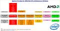 Spectre 2 fix status for AMD/Intel CPU architectures on Windows (Version 5)