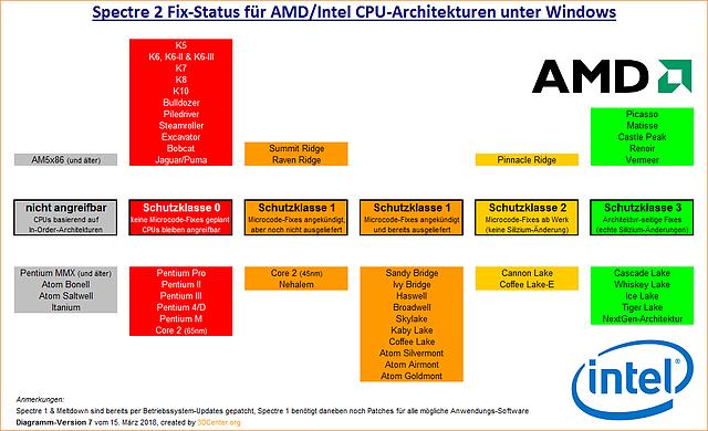 Spectre 2 Fix-Status für AMD/Intel CPU-Architekturen unter Windows (v7)