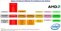 Spectre 2 Fix-Status für AMD/Intel CPU-Architekturen unter Windows (Version 5)