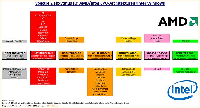 Spectre 2 Fix-Status für AMD/Intel CPU-Architekturen unter Windows (v6)