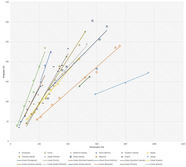 Stromverbrauchs-Effizienz von Evergreen & Fermi bis Polaris & Pascal
