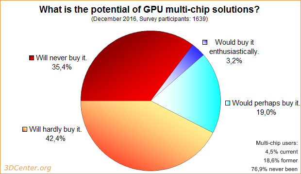 Survey: What is the potential of GPU multi-chip solutions?