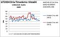 B7 UT2004 x86 vs. x64 Vista64 AMD
