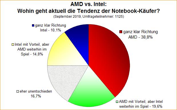Umfrage-Auswertung: AMD vs. Intel: Wohin geht aktuell die Tendenz der Notebook-Käufer?