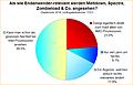 Umfrage-Auswertung: Als wie Endanwender-relevant werden Meltdown, Spectre, Zombieload & Co. angesehen?