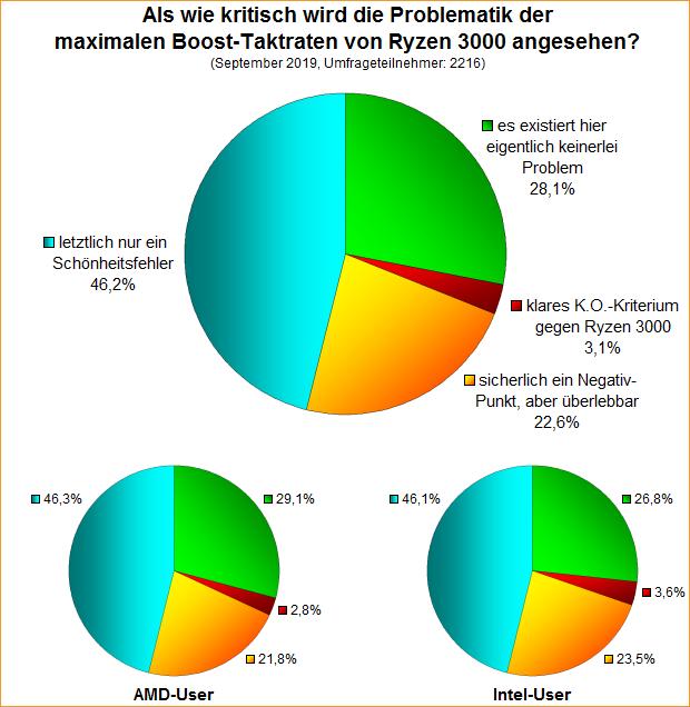 Umfrage-Auswertung: Als wie kritisch wird die Problematik der maximalen Boost-Taktraten von Ryzen 3000 angesehen?