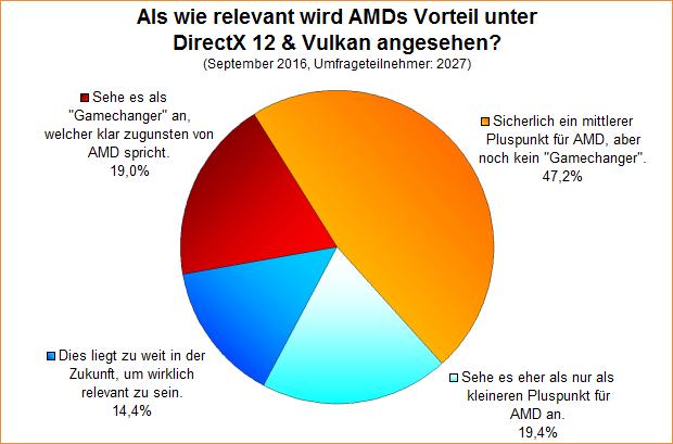 Umfrage-Auswertung: Als wie relevant wird AMDs Vorteil unter DirectX 12 & Vulkan angesehen?