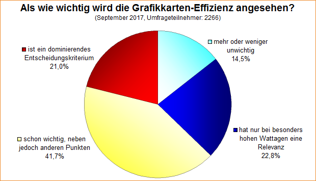 Umfrage-Auswertung: Als wie wichtig wird die Grafikkarten-Effizienz angesehen?