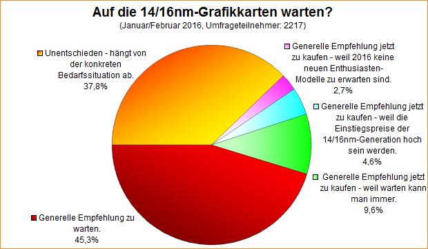 Umfrage-Auswertung: Auf die 14/16nm-Grafikkarten warten?