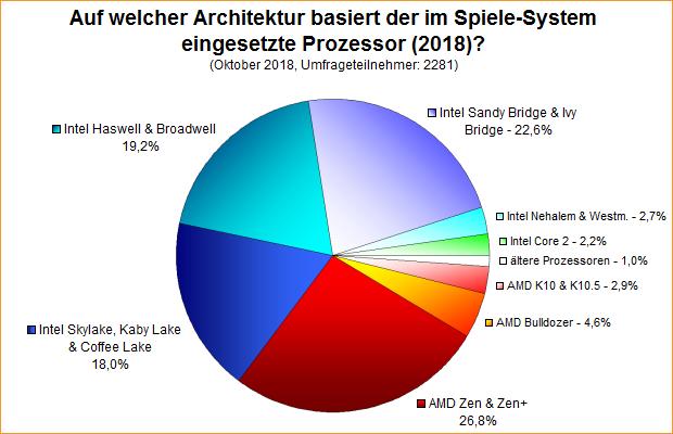 Umfrage-Auswertung: Auf welcher Architektur basiert der im Spiele-System eingesetzte Prozessor (2018)?