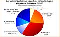 Umfrage-Auswertung: Auf welcher Architektur basiert der im Spiele-System eingesetzte Prozessor (2020)?