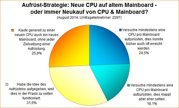 Umfrage-Auswertung: Neue CPU auf altem Mainboard - oder immer Neukauf von CPU & Mainboard?