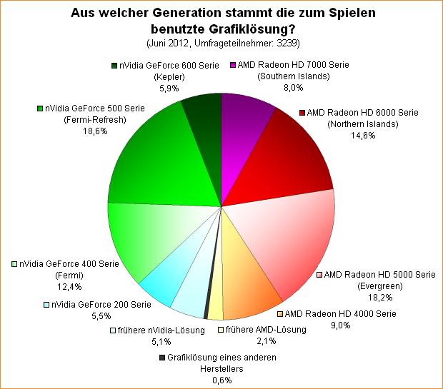 Umfrage-Auswertung: Aus welcher Generation stammt die zum Spielen benutzte Grafiklösung?