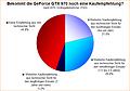 Umfrage-Auswertung: Bekommt die GeForce GTX 970 noch eine Kaufempfehlung?