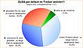 Umfrage-Auswertung: DLSS per default im Treiber aktiviert?