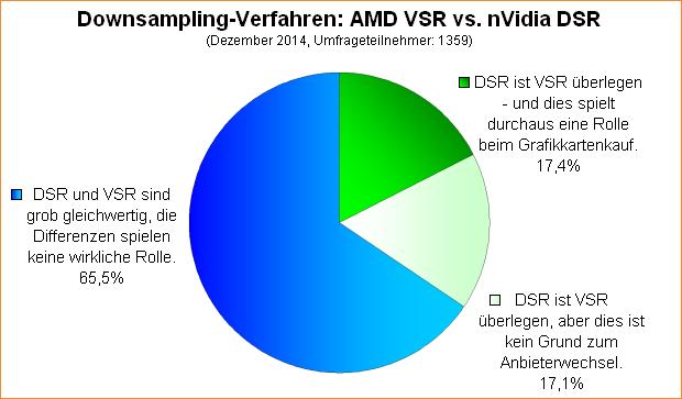 Umfrage-Auswertung: AMD VSR vs. nVidia DSR