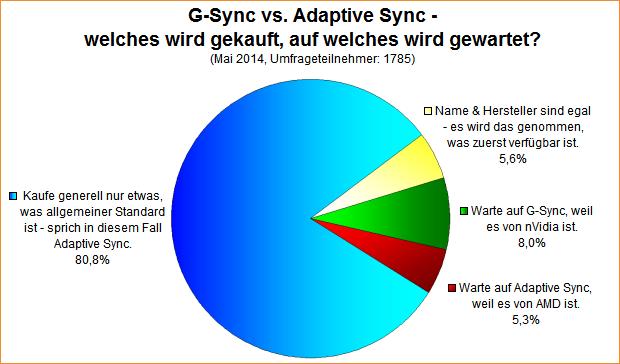 Umfrage-Auswertung: G-Sync vs. Adaptive Sync - welches wird gekauft, auf welches wird gewartet?