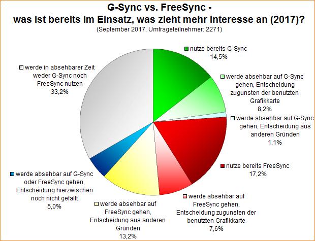 Umfrage-Auswertung: G-Sync vs. FreeSync - was ist bereits im Einsatz, was zieht mehr Interesse an (2017)?