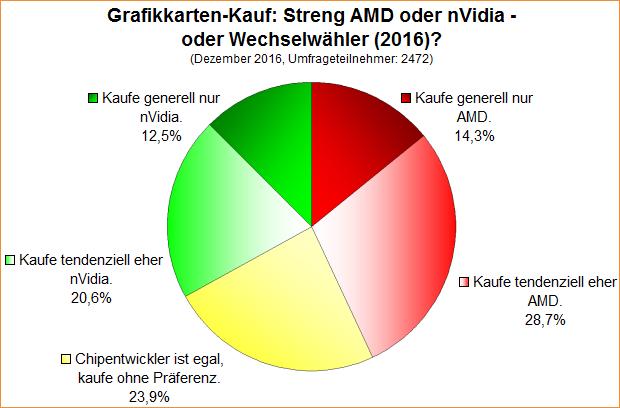 Umfrage-Auswertung: Grafikkarten-Kauf: Streng AMD oder nVidia - oder Wechselwähler (2016)?