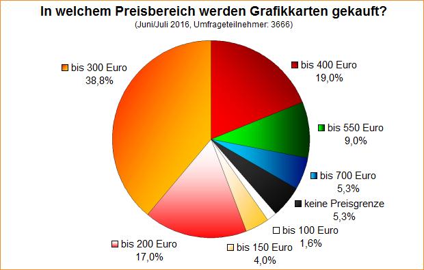 Umfrage-Auswertung: In welchem Preisbereich werden Grafikkarten gekauft?
