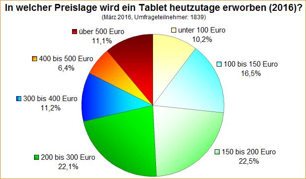 Umfrage-Auswertung: In welcher Preislage wird ein Tablet heutzutage erworben (2016)?