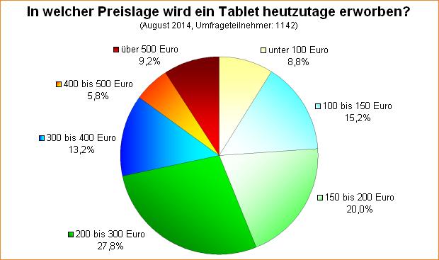Umfrage-Auswertung: In welcher Preislage wird ein Tablet heutzutage erworben?