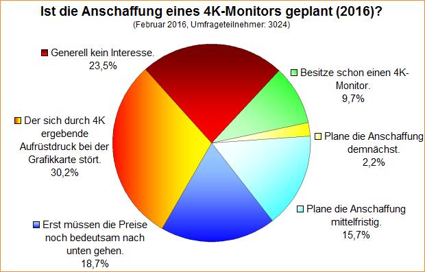 Umfrage-Auswertung: Ist die Anschaffung eines 4K-Monitors geplant (2016)?