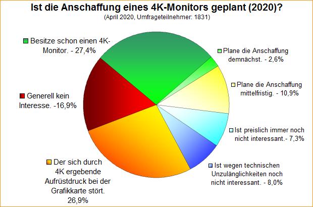 Umfrage-Auswertung: Ist die Anschaffung eines 4K-Monitors geplant (2020)?