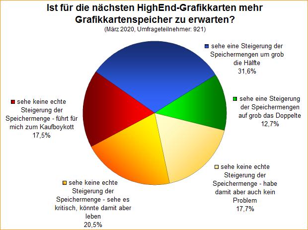Umfrage-Auswertung: Ist für die nächsten HighEnd-Grafikkarten mehr Grafikkartenspeicher zu erwarten?