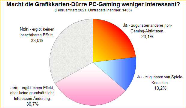 Umfrage-Auswertung: Macht die Grafikkarten-Dürre PC-Gaming weniger interessant?