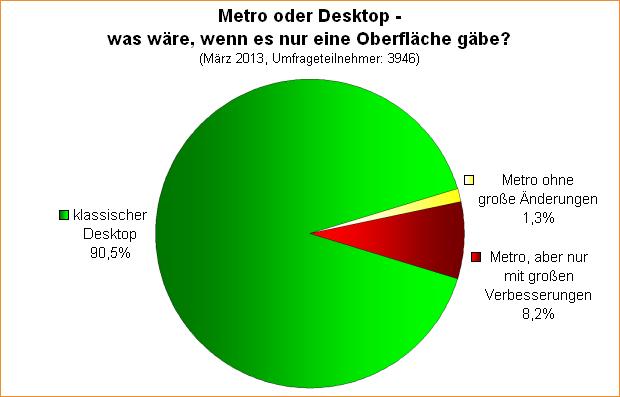 Umfrage-Auswertung: Metro oder Desktop - was wäre, wenn es nur eine Oberfläche gäbe?
