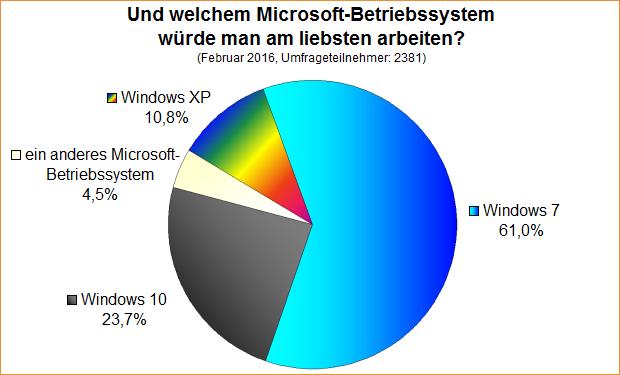 Umfrage-Auswertung: Mit welchem Microsoft-Betriebssystem würde man am liebsten arbeiten?