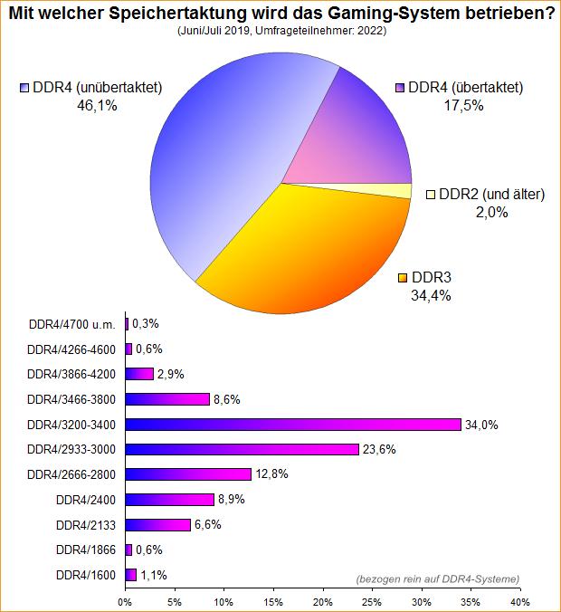Umfrage-Auswertung: Mit welcher Speichertaktung wird das Gaming-System betrieben?
