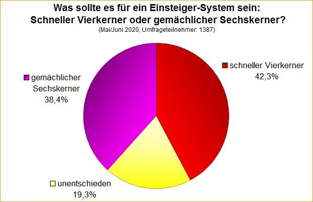 Umfrage-Auswertung: Was sollte es für ein Einsteiger-System sein: Schneller Vierkerner oder gemächlicher Sechskerner?