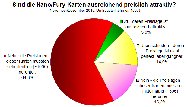 Umfrage-Auswertung: Sind die Nano/Fury-Karten ausreichend preislich attraktiv?