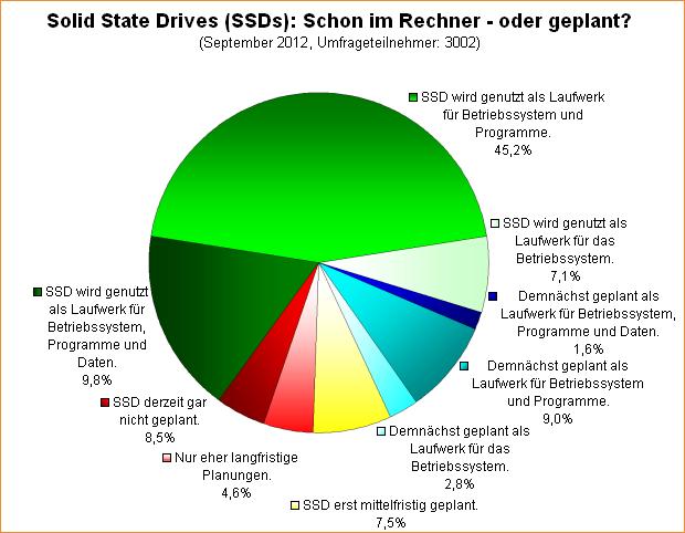 Umfrage-Auswertung: Solid State Drives (SSDs): Schon im Rechner - oder geplant? (2012)