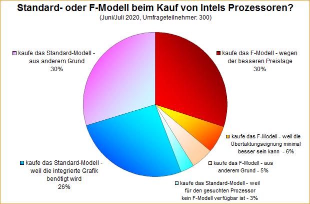 Umfrage-Auswertung: Standard- oder F-Modell beim Kauf von Intels Prozessoren?