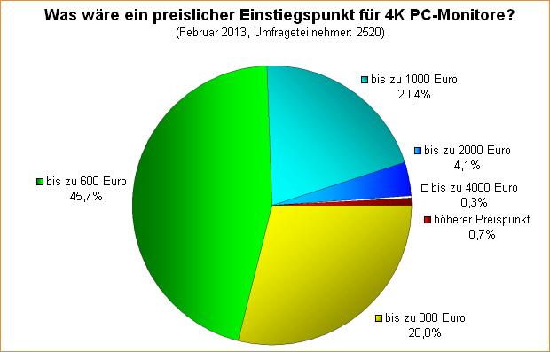 Umfrage-Auswertung: Was wäre ein preislicher Einstiegspunkt für 4K PC-Monitore?