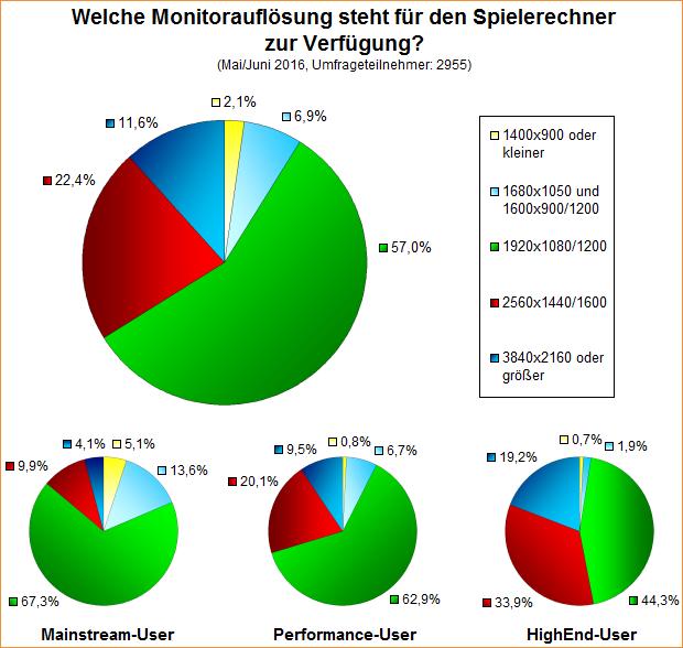 Umfrage-Auswertung: Welche Monitorauflösung steht für den Spielerechner zur Verfügung (2016)?